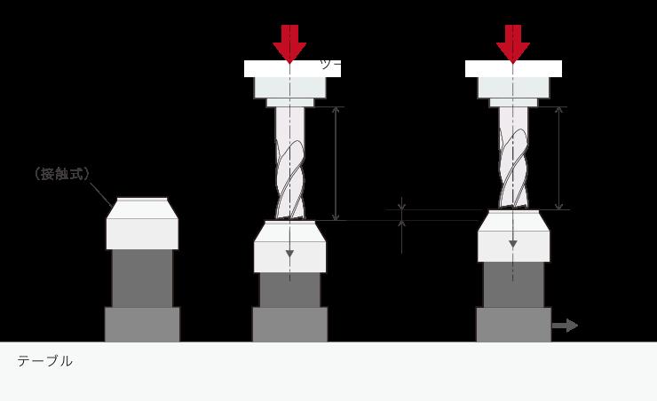 はじめの工作機械|工具長測定の原理